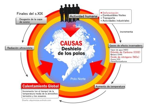 external image calentamiento_global_y_efecto_invernadero_causan_el_deshielo_de_los_polos.jpg