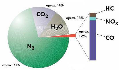 Composicion de los gases de escape en motores de gasolina