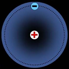 Esquema de un átomo de hidrógeno