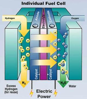 Esquema de una celda de combustible a hidrógeno