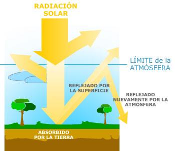 Esquema sobre el efecto invernadero que produce el calentamiento global