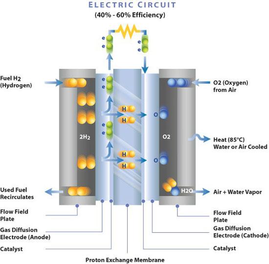 Funcionamiento de una celda de combustible a hidrógeno