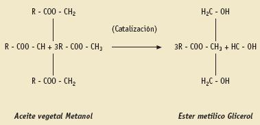 Reacción de transesterificación para producir biodiésel