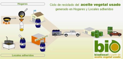 Plan BIO de la Provincia de Buenos Aires para producir biodiésel del aceite de recolección reciclado
