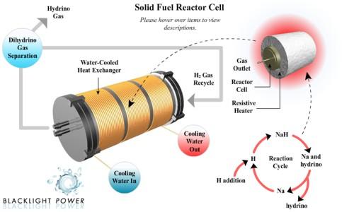 BlackLight Power anuncia la validación de una fuente de energía basada en una nueva forma de hidrógeno