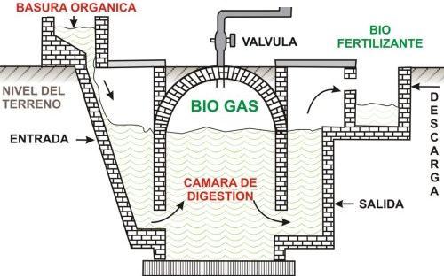 Digestión anaerobia. Biodigestor para producción de biogás