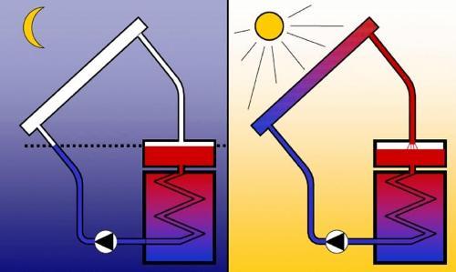 Esquema de un captador solar térmico