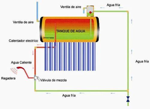 Esquema de un calentador solar termosifónico