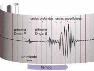 Escala de Richter. Magnitud de un terremoto