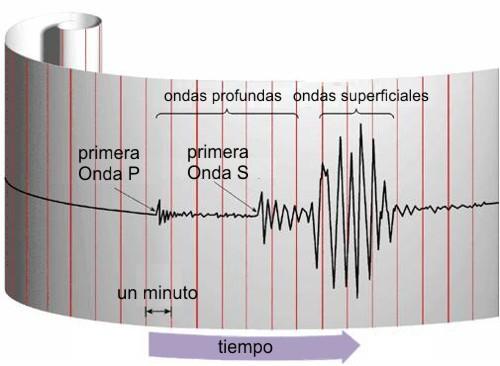 escala-de-richter-magnitud-de-un-terremoto