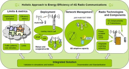 Eficiencia energética en redes móviles 4G