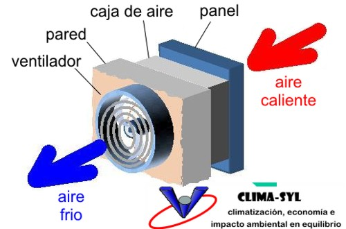 Climatizador Evaporativo - alternativas al aire acondicionado