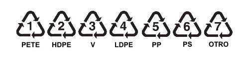 Símbolos para identificar a loas diferentes tipos de plásticos