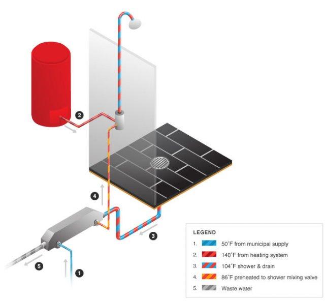 consiste en un aparato intercambiador de calor que acciona a través de una doble pared