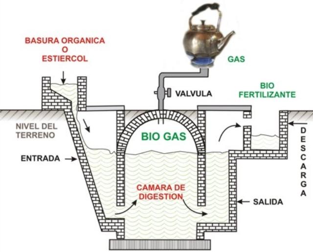 Proceso de obtención de Biogás
