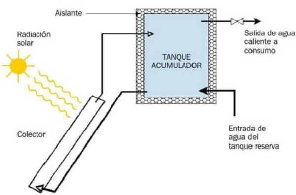 Funcionamiento de un calefón solar