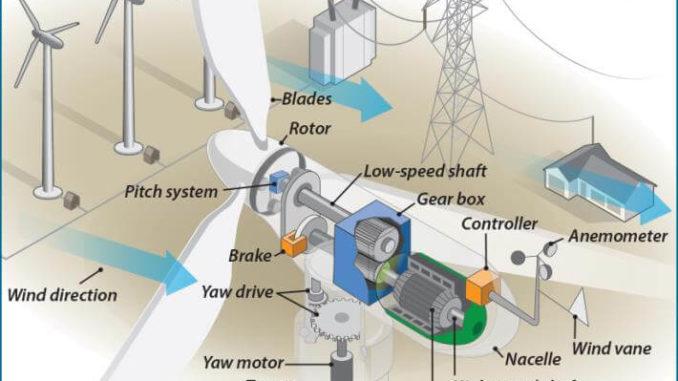 Turbinas eólicas - cómo funcionan