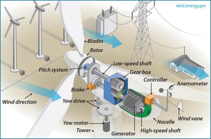Turbinas eólicas ¿Cómo funcionan para generar energía?