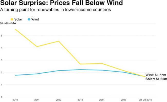 Costos energía solar vs energía eólica
