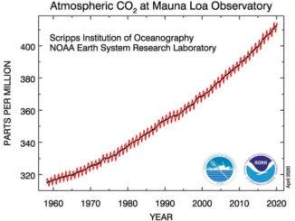 Gráfico de dióxido de carbono
