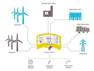 ¿Qué son las centrales eléctricas virtuales?
