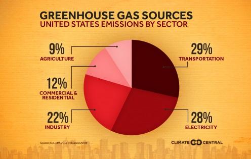 Caída histórica en la emisiones de GEI de EE.UU. en 2020