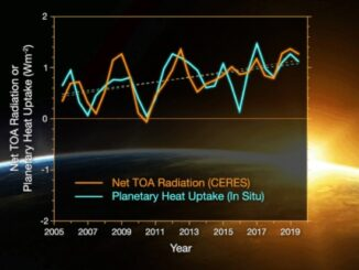 Reteniendo el calor. Un gráfico de los resultados del estudio que muestra la tendencia ascendente a lo largo del tiempo.